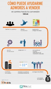 Infografía Adwords