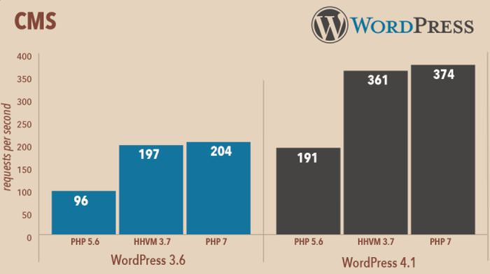 wp-php7-1